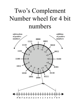 Two's Complement Number wheel for 4 bit numbers