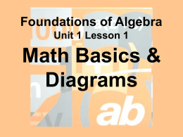 The Four Operations & Diagrams SUBTRACTION